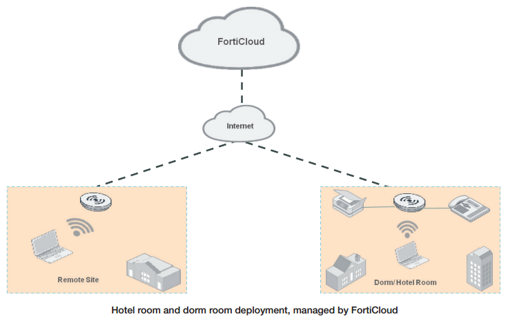 Hotel room and dorm room deployment, managed by FortiCloud