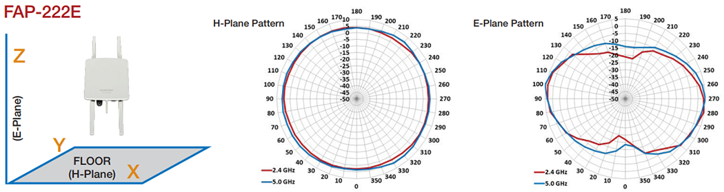 FortiAP-222E Antenna Radiation Patterns