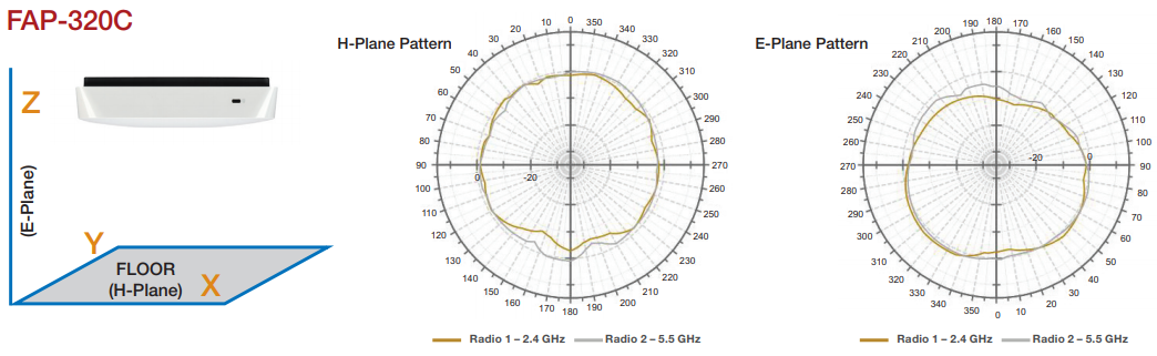 FortiAP-320C Antenna Radiation Patterns