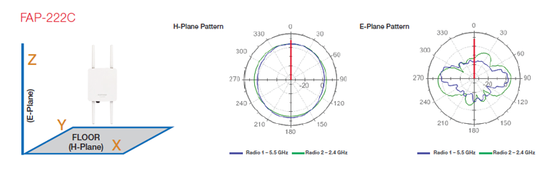 FAP-222C Antenna Radiation Patterns