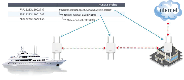 Outdoor Point-to-Point Bridging or Multipoint Mesh Deployment