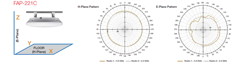 FAP-221C Antenna Radiation Patterns