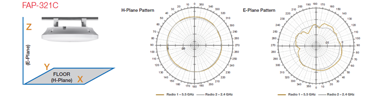 FAP-321C Antenna Radiation Patterns