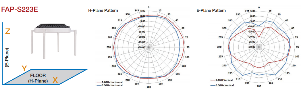 FortiAP-S223E Antenna Radiation Patterns