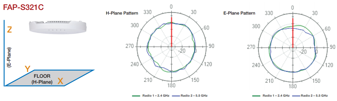 Antenna Radiation Patterns