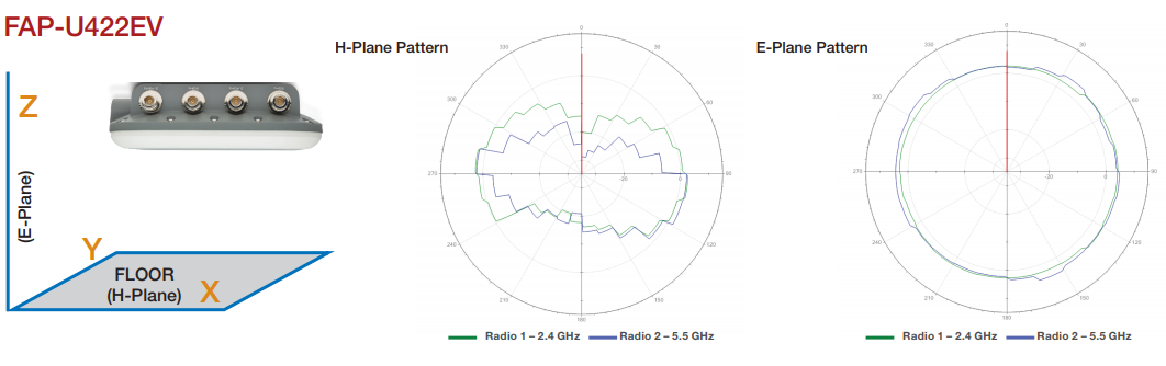 FortiAP-U422EV Antenna Radiation Patterns