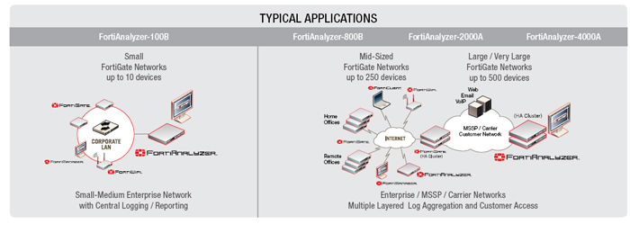 fortinet fortianalyzer 100b appliance
