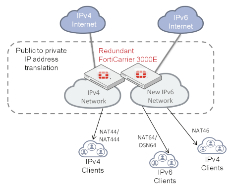 CGN Deployment in Enterprise or Managed Service Provider Networks