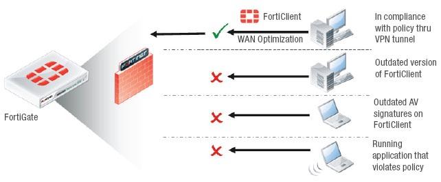 Fortinet FortiClient PC | AVFirewalls com au
