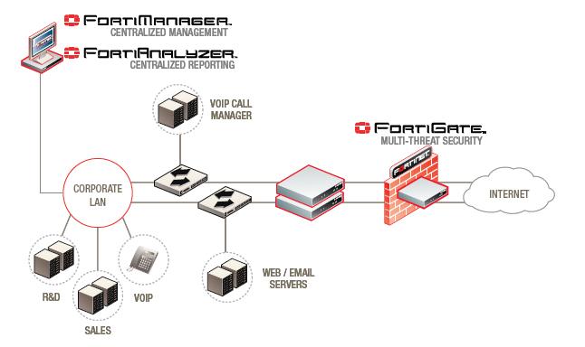 Fortinet FortiGate 3950B-DC   AVFirewalls com au