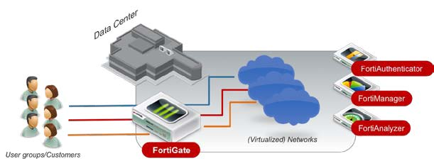 FortiGate deployed as data center core firewall