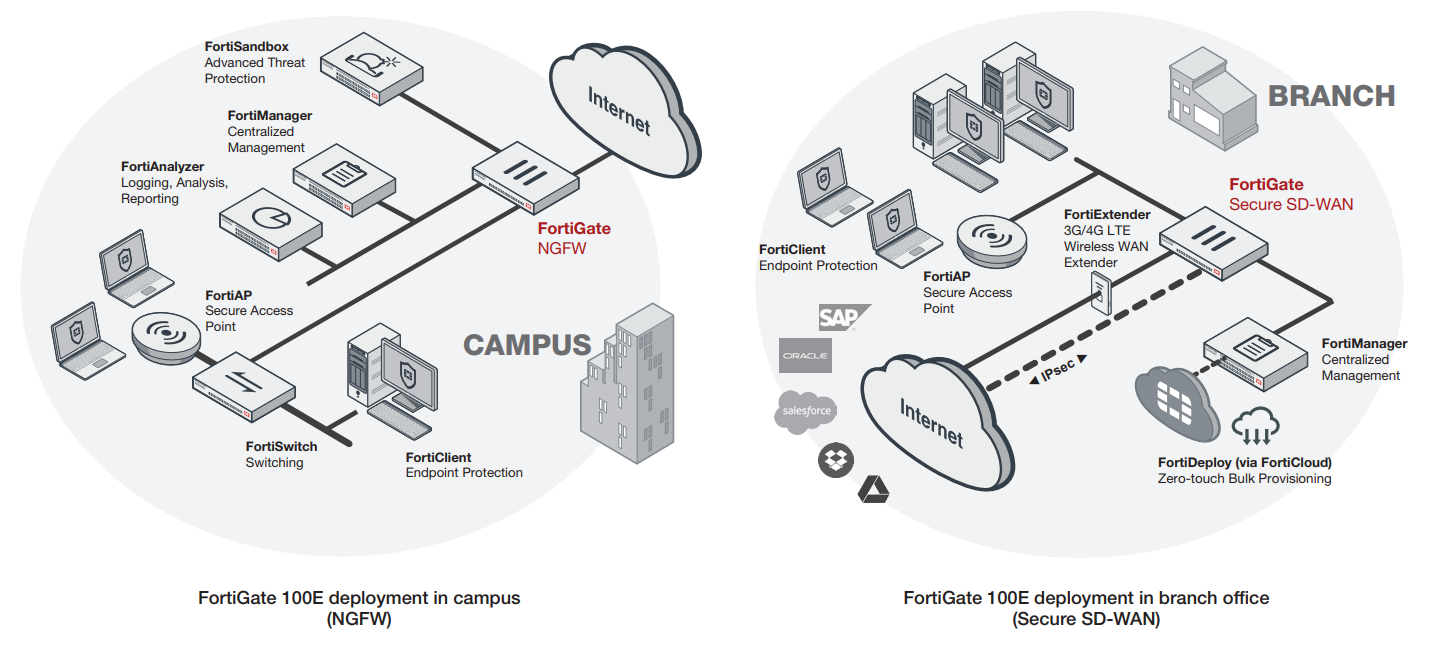 Fortigate overview