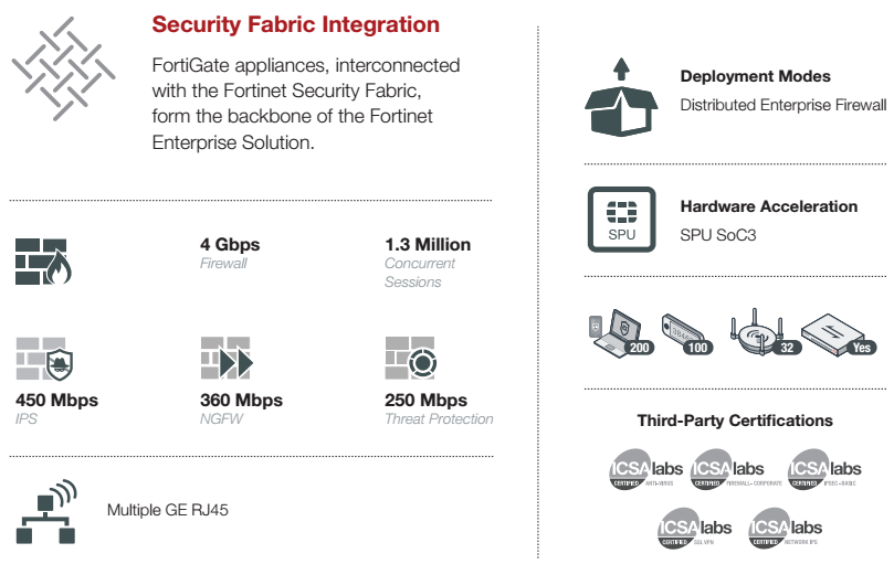Security Fabric Integration