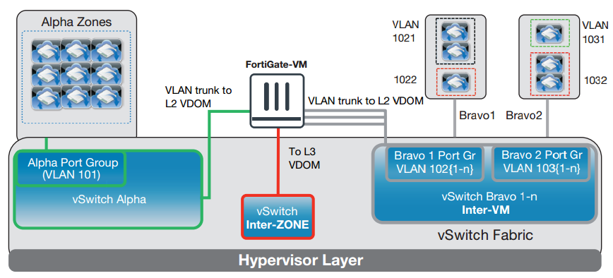 All Inter-VM traffic in Bravo Zones are subject to full UTM scan through L2 VDOM. Inter-Zone traffic subject to full Next Gen Firewall and UTM scan by L3 VDOM. Alpha Zone VMs can all talk to each other freely.