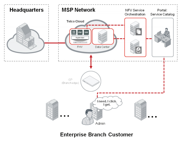 MSP Hosted CPE (cloud)