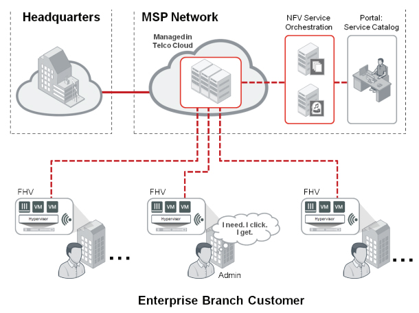 On-premises MSP CPE