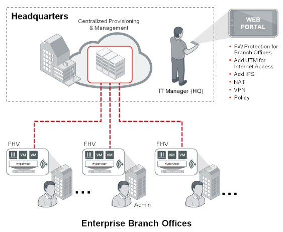 "Enterprise ""branch in a box"""