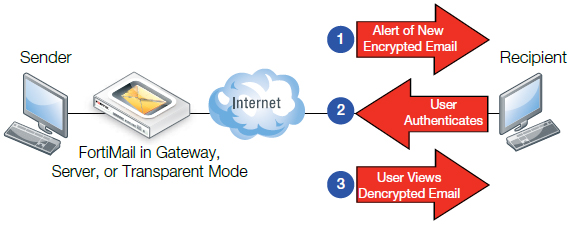 Identity Based Encryption (IBE) Deployment