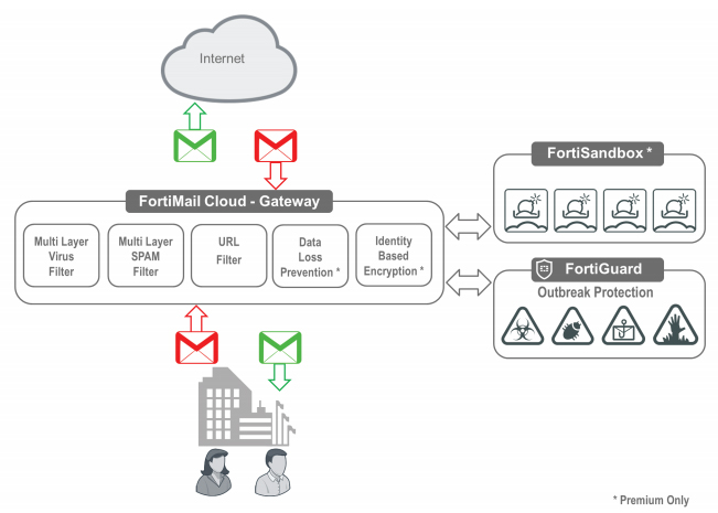 FortiMail Cloud — Gateway