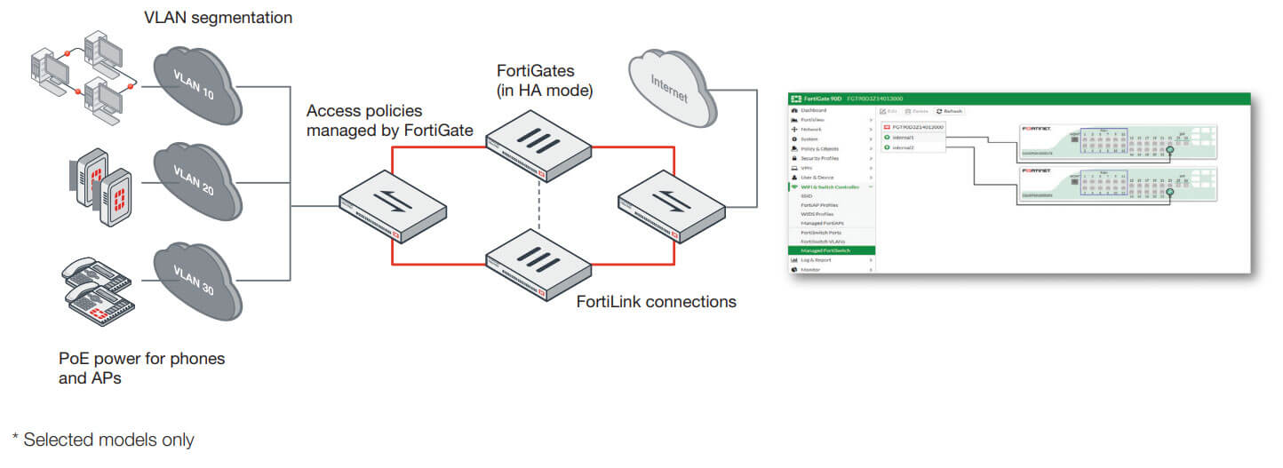 FortiSwitch Fortilink Mode Deployment Example
