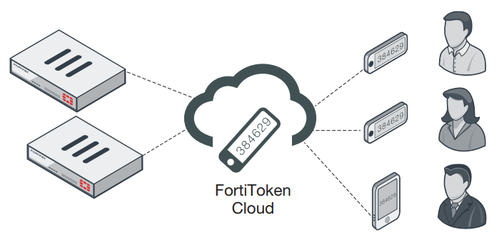 FortiToken Cloud Deployment