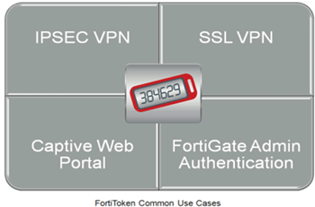 Fortinet Fortitoken Uses